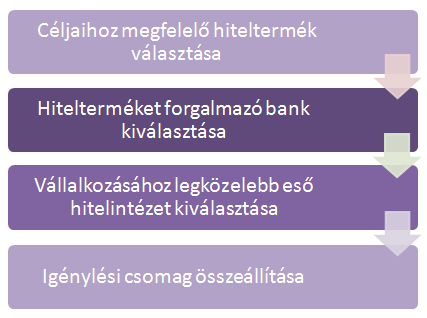 Széchenyi Kártya igénylés